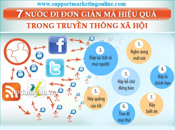 SMO - 7 nước đi đơn giản mà hiệu quả trong truyền thông xã hội