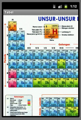Aplikasi tabel priodik dan unsur kimia pada mobile berbasis halaman tabel urtaz Images