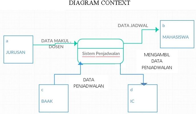 Belajar it pemodelan data diagram konteks dfd dan erd diagram konteks adalah diagram yang menjelaskan secara umum aliran atau arus data dari sistem database yang akan dibuat dalam penggambaran diagram konteks ccuart Choice Image