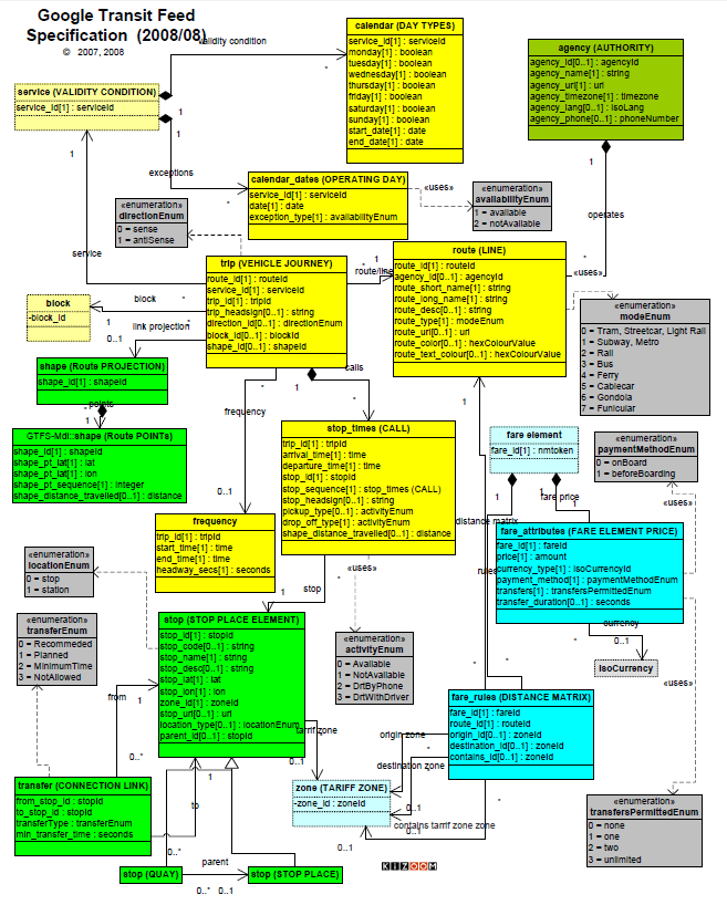 Linear thking data model diagrams for gtfs the end goal of doing all this was to be able to transform a gtfs data feed into shapefile format for this i used a simple jeql script ccuart Gallery