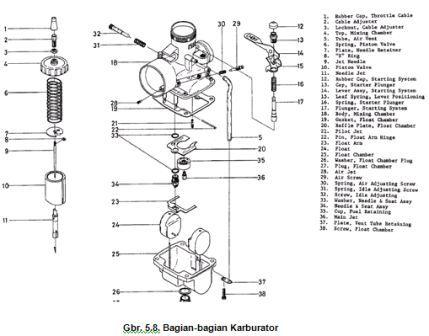 Bagian-bagian komponen dari karburator