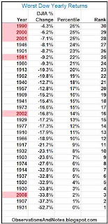 Worst stock market yearly returns