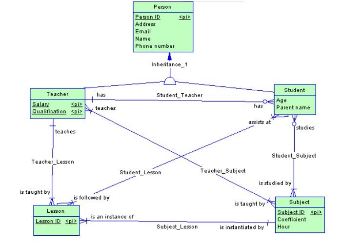 Modelowanie danych z uyciem powerdesigner cz1 koceptualny model ponadto nauczyciel moe uczy kilku przedmiotw i przedmiot moe by prowadzony przez kilku nauczycieli relacja wiele do wielu ccuart Image collections