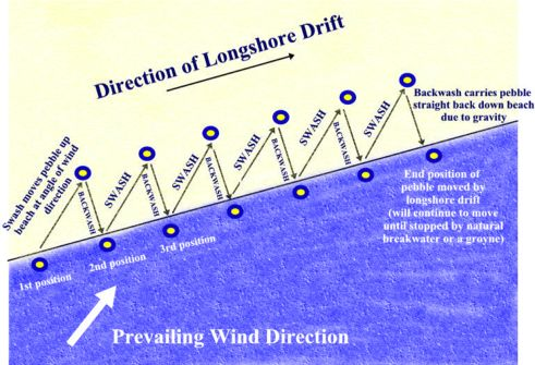 longshore drift a-level geography essays