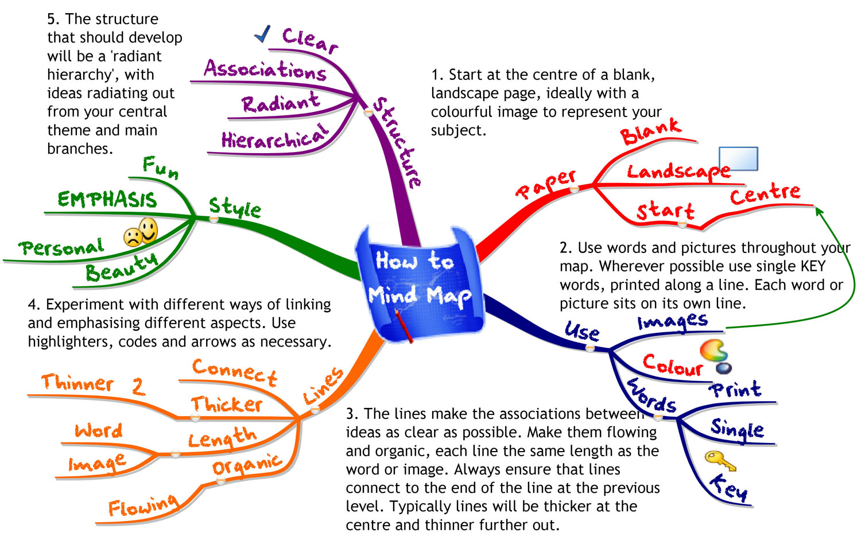 week 4 mind map