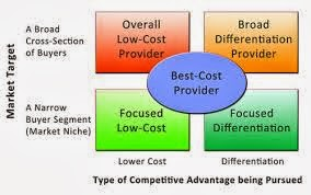 best cost provider strategy company example Business strategies  low-cost provider strategy does a low-cost provider strategy make sense selling cheaper than competitors can be a good way to gain market share.