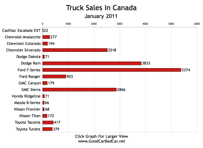 Minivan Sales Amp Truck Sales In Canada January 2011 Gcbc