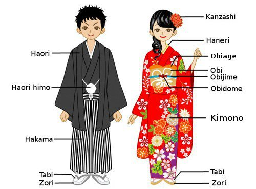 Contextual Reference: Japanese Traditional Clothing