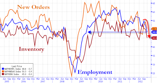 Manufacturing ISM Latest Indicator Forecasting Recession - employment sub-index