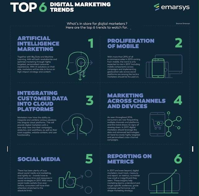 Top 6 of Digital Marketing Trends