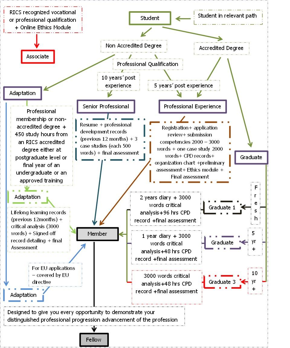 rics apc critical analysis topics Critical analysis rics apc - download as word doc (doc), pdf file (pdf), text  file (txt) or read online a sample critical analysis report for rics apc.