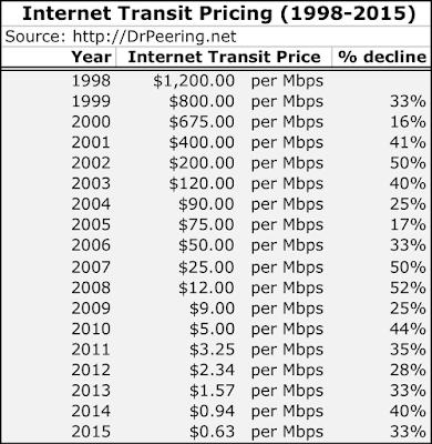 internet transit pricing