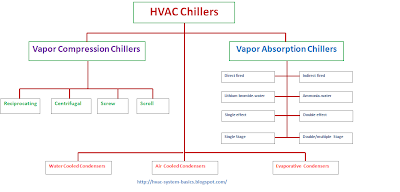 Types of HVAC chillers