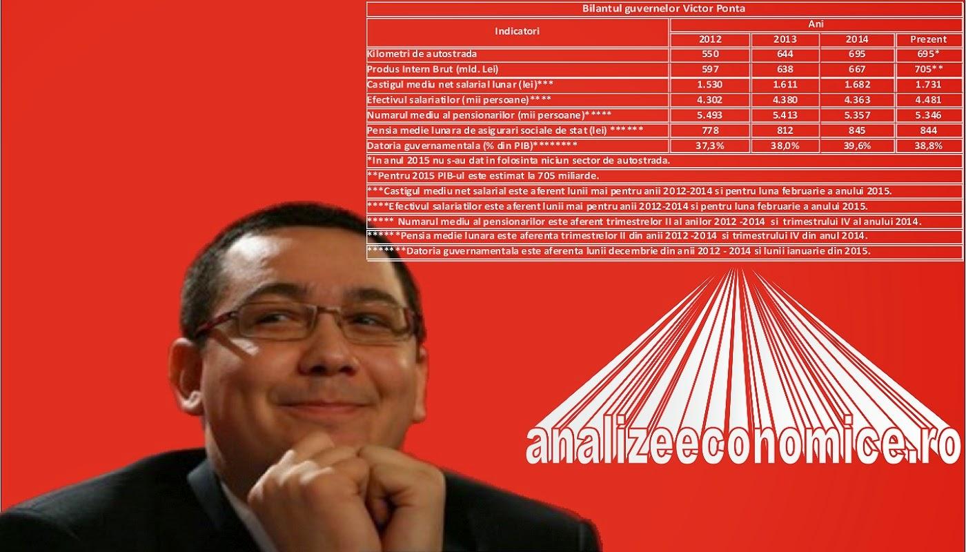 Mandatul lui Ponta în cifre