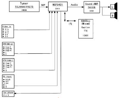 Hình 2 - Sơ đồ tổng quát khối đường tiếng của Tivi LCD SAMSUNG