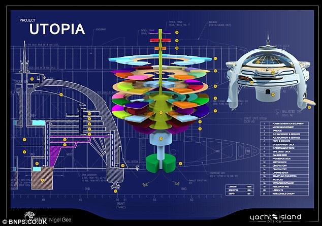 Utopia, Proyek Kota Terapung Masa Depan