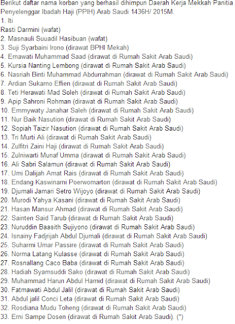 Daftar Nama Jama'ah Haji Indonesia yang Wafat dan Dirawat Akibat Tragedi Crane Roboh Di Masjidil Haram
