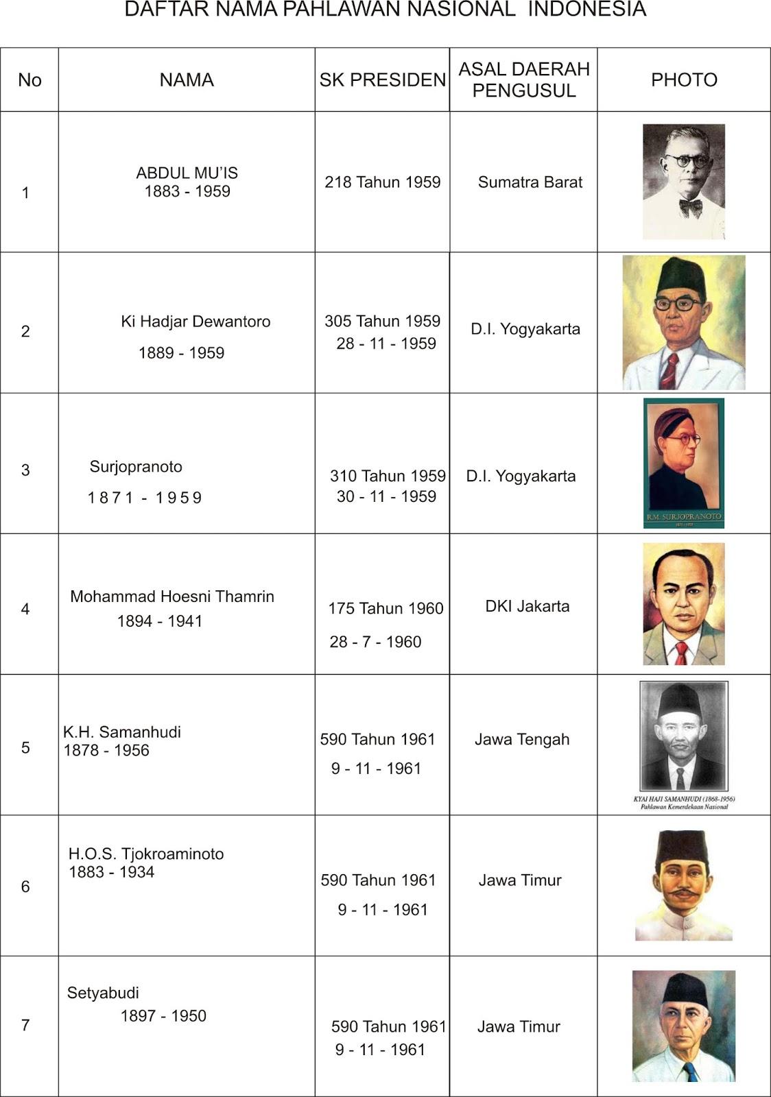 DAFTAR PAHLAWAN NASIONAL REPUBLIK INDONESIA