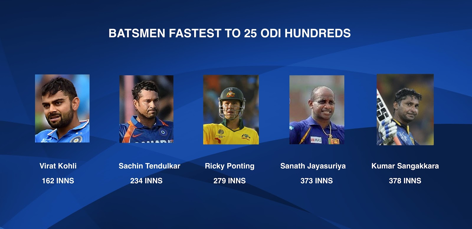 virat kohli fastest to 25 ODI Hundreds