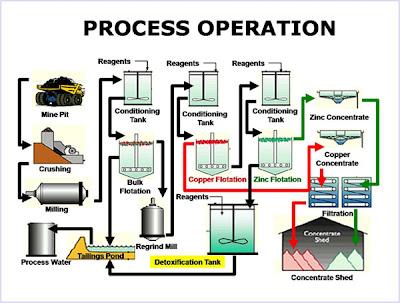 Proses Pembuatan Tembaga dan Seng