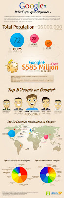 Google Plus Killer Facts and Statistics