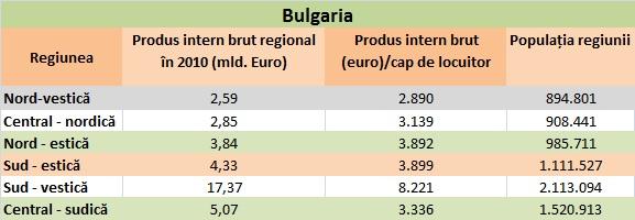 Regiunile Bulgariei - pib total și pib pe cap de locuitor