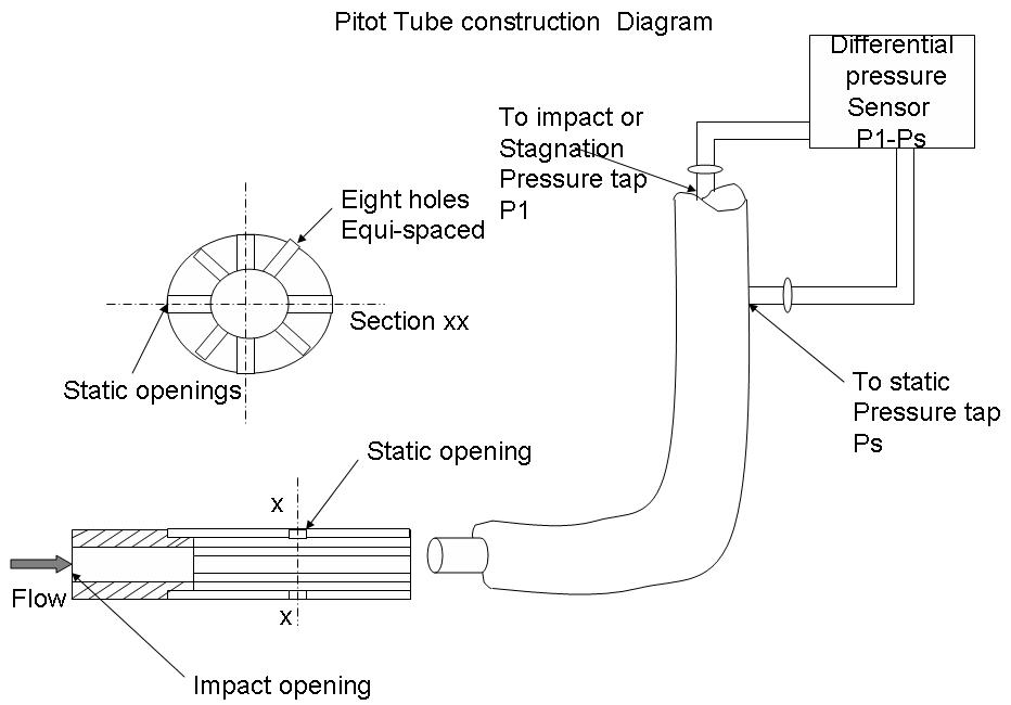 the pitot tube Product features exiting from the rear of the pitot tubethe angled tube is the static.