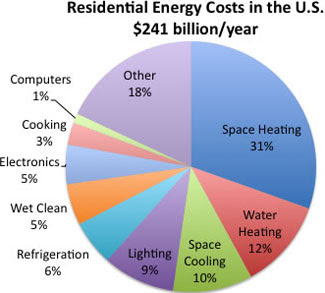 Residential Energy Costs in the U.S $241 billion/year