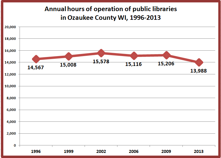 in addition 2 further oscargradylibrary as well Total Annual Hours Of Operation 1996 2 furthermore 2. on oscar grady library saukville