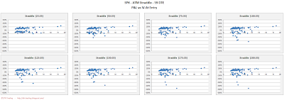 SPX Short Options Straddle Scatter Plot IV versus P&L - 59 DTE - Risk:Reward 35% Exits