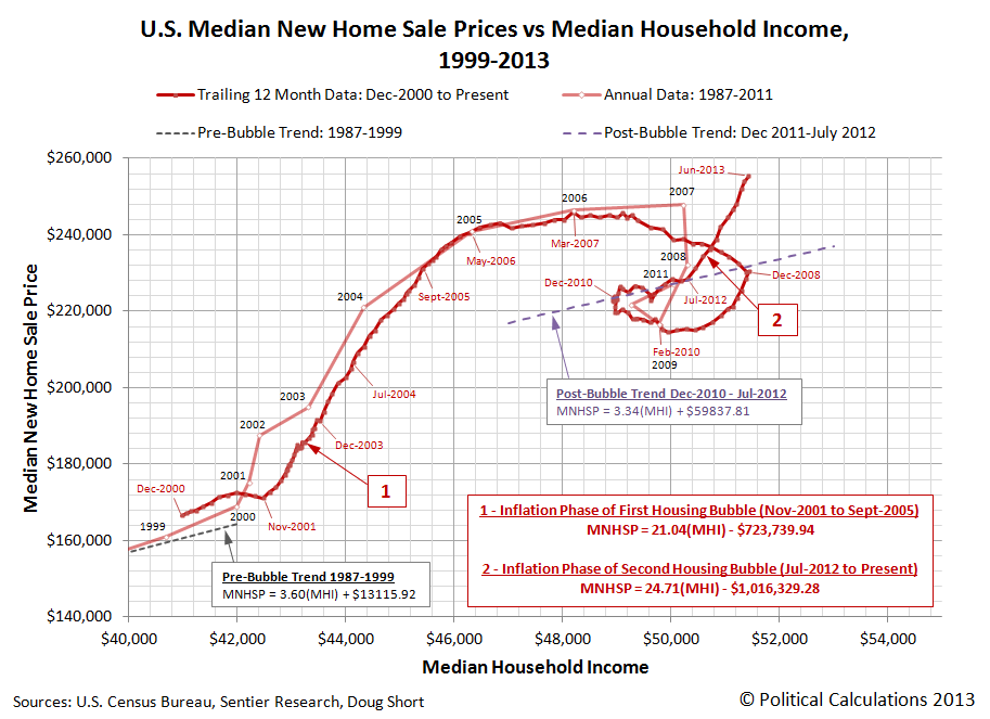 U.S. Median New Home Sale Prices vs Median Household Income, 1999-2013 - June 2013