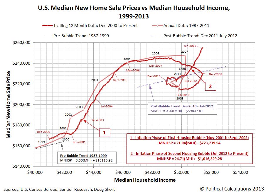 U.S. Median New Home Sale Prices vs Median Household Income, 1999-2013 - June 2013