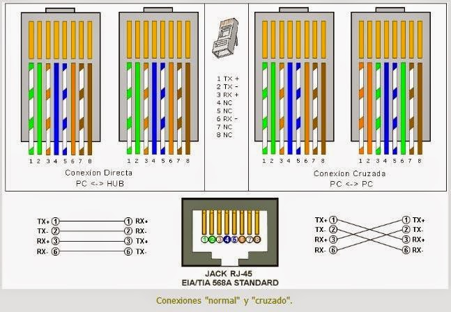 ethernet hub wiring diagram with Cableado Estructurado on Ex le Of A Home  working Setup With Vlans furthermore T568a Wiring additionally Js8500 likewise Inside The Playstation 4 Motherboard  ponents Explained also Article What Are Ether  And Ether  Switches 99288225.