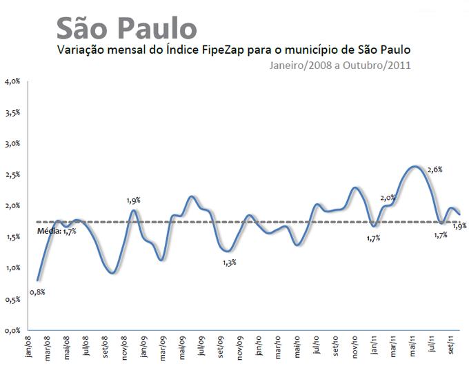 Valorização dos Imóveis - Outubro de 2011 - São Paulo
