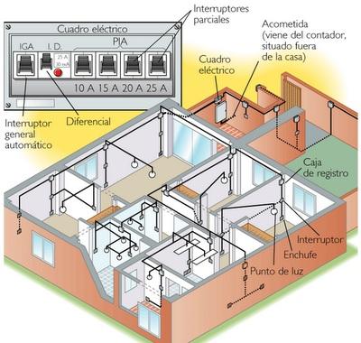 Planos Arquitectonicos SENA Planos Arquitectnicos