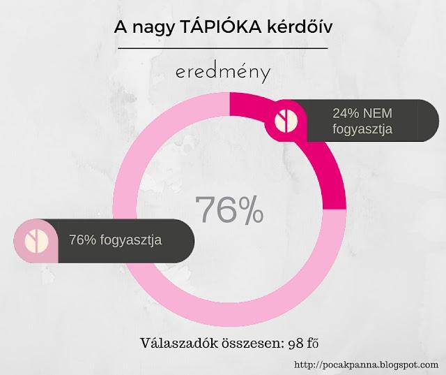 tapioca-paleo-nem-egeszseges-fogyasztás