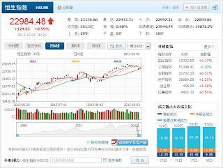 中国株コバンザメ投資 香港ハンセン指数20131002