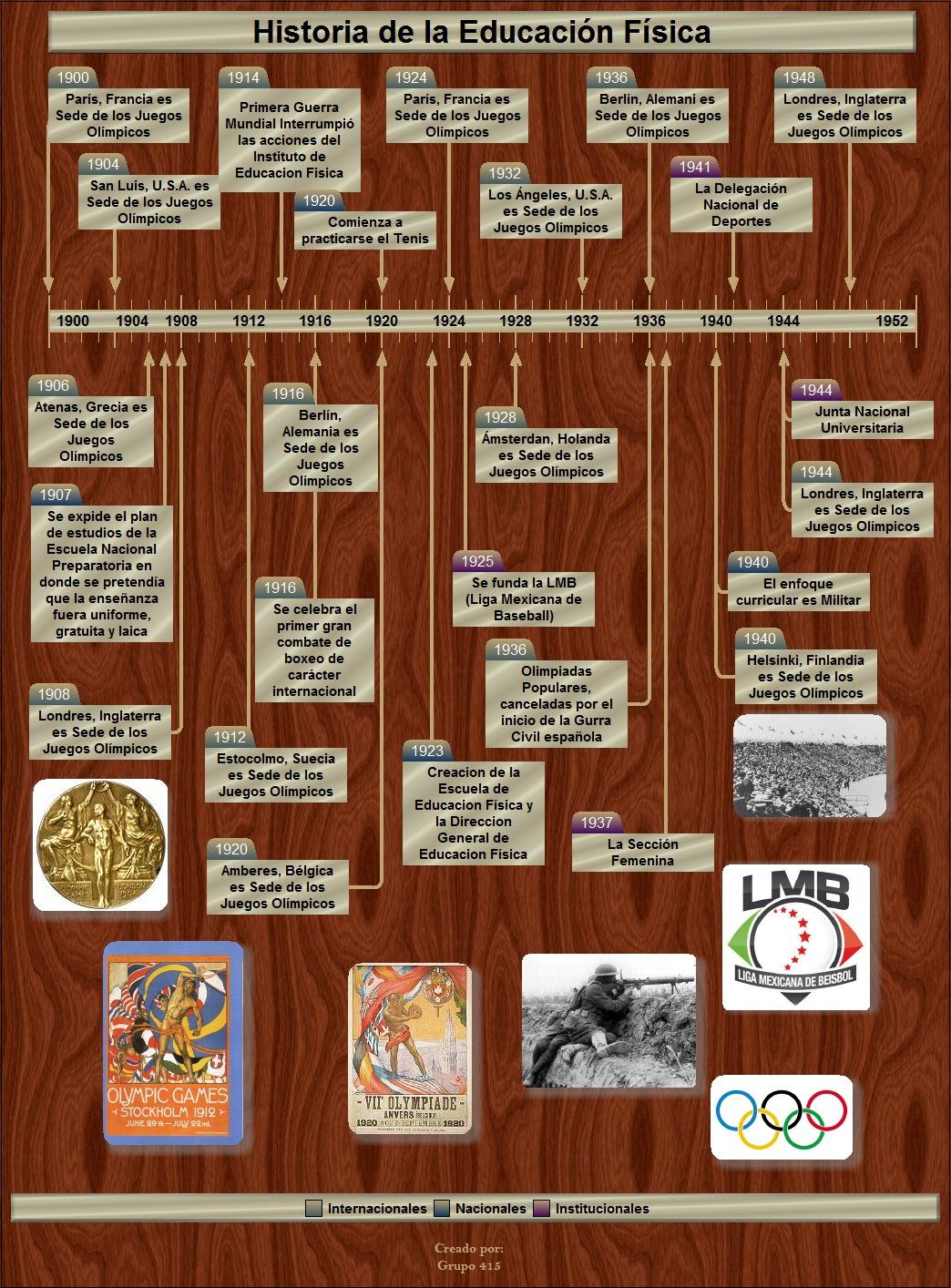 Antecedentes historicos del atletismo yahoo dating 10