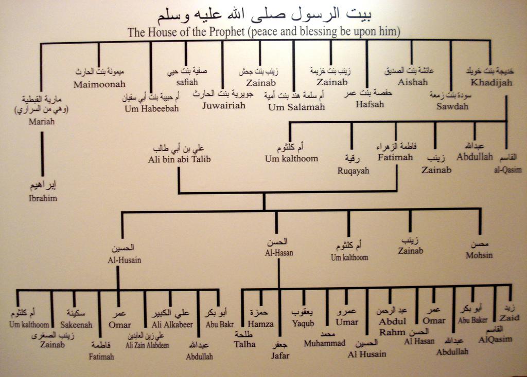Silsilah Nabi muhammad saw