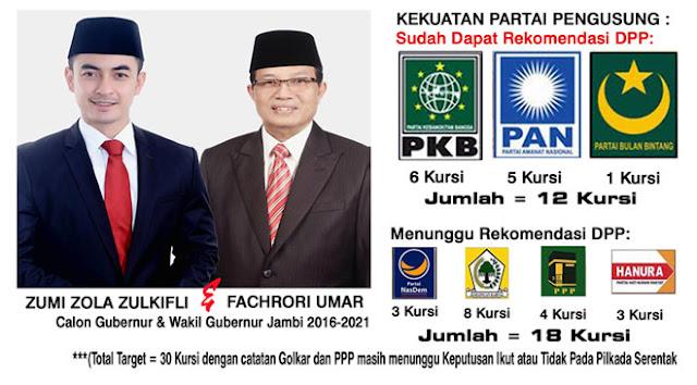 Sofyan Ali : PKB All Out Menangkan Zola-Fachrori
