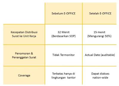 Manfaat Aplikasi e-Office BKN