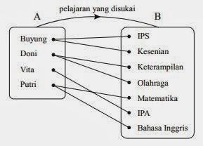 Pengertian relasi beserta contoh soal dan jawabanya matematika dan dengan metode diagram cartesius ccuart Choice Image