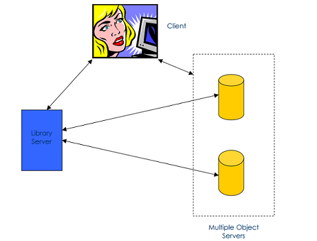 IBM Web Content Manager Architecture