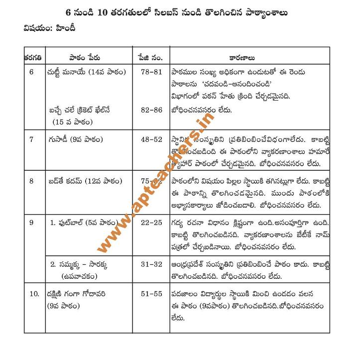 Hindi Deleted Topics from 6-10th Class Text Books Andhra Pradesh