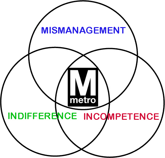Unsuck Dc Metro Metro The Venn Diagram