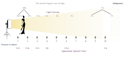 The Inverse Square Law of Photography