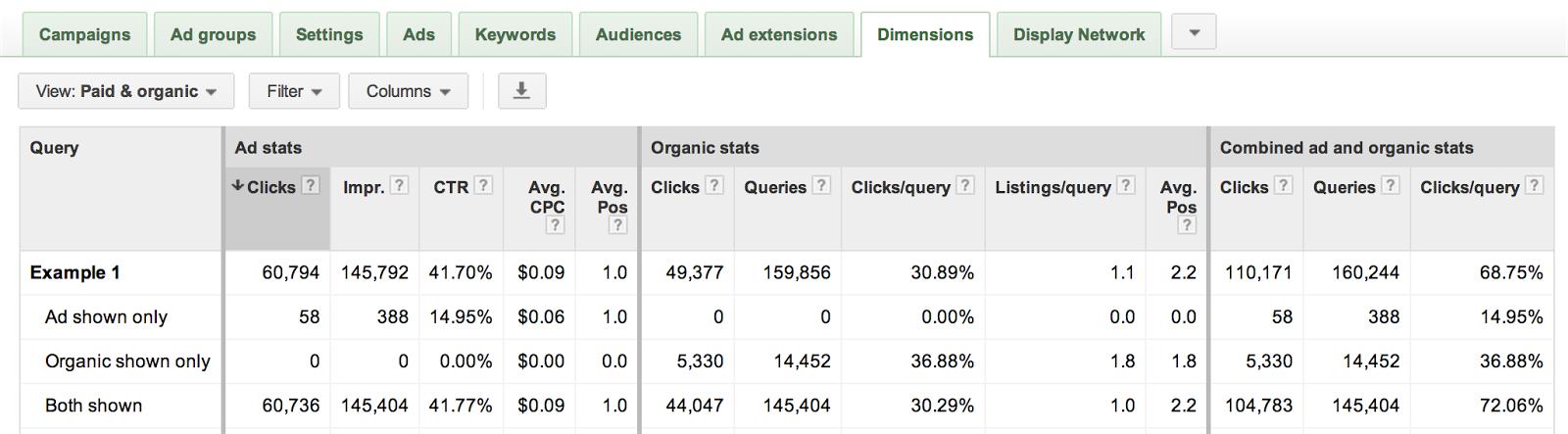 Přehled placeného a organického vyhledávání v Google AdWords