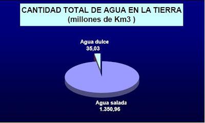 cantidad total de agua en la tierra