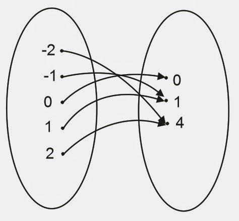 Yumnas official contoh dari fungsi injektif surjektif dan bijektif fungsi surjektif dan fungsi injektif fungsi bijektif ccuart Images