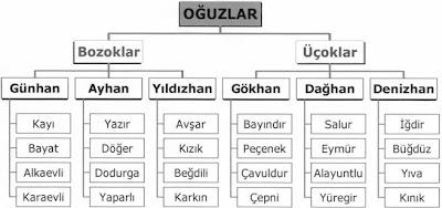 oguzlar (Turkmenler)